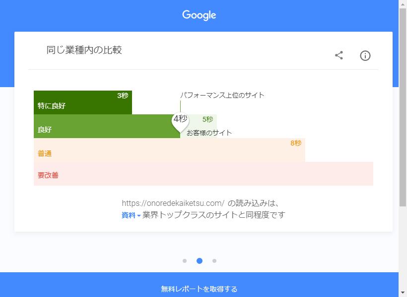 Test My Site(テストマイサイト)での結果(対策後)②