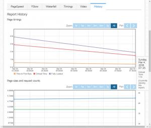 分析のヒストリーグラフ