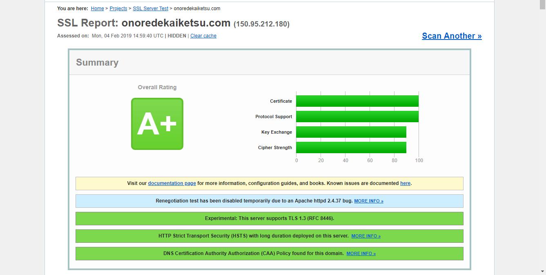 SSL LabsのSSL Checkのスコア