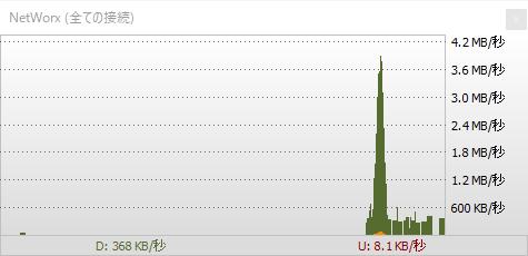 NetWorxグラフ表示テスト