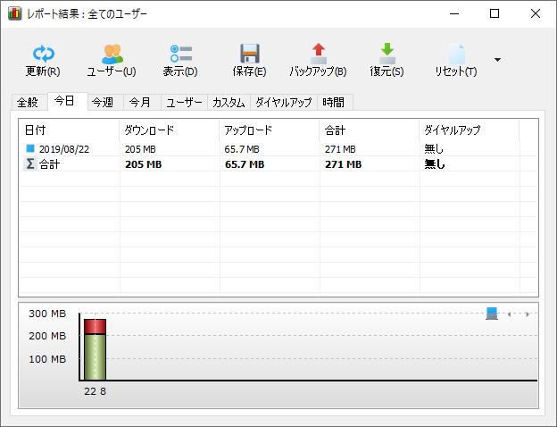 NetWorxレポート結果(今日)