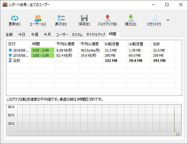 NetWorxレポート結果(時間)