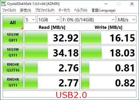 USB2.0のCrystalDiskMark